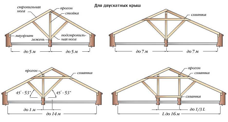 stropilnaya konstrukciya1