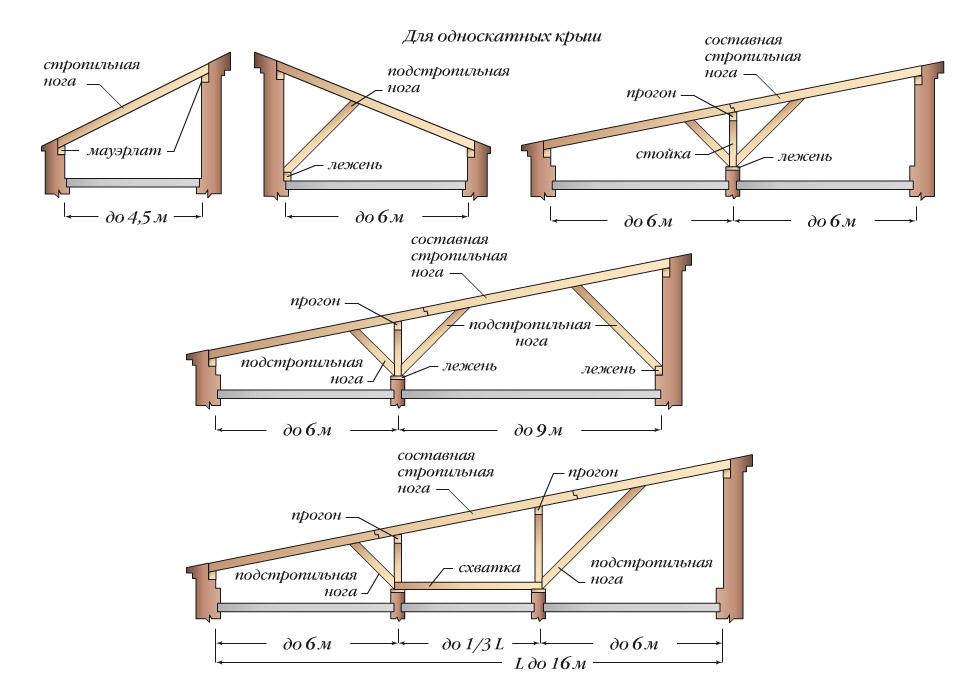 stropilnaya konstrukciya odnoskatnoy kryshi